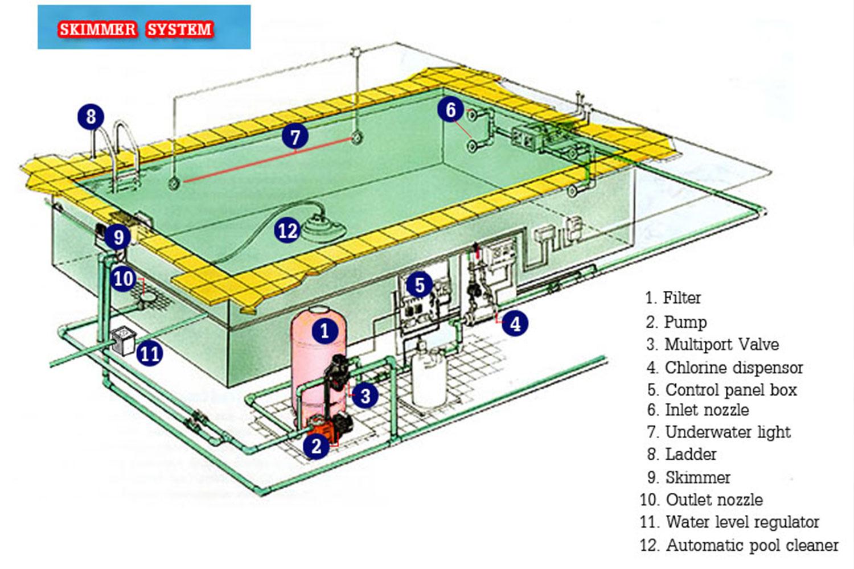 สระว่ายน้ำระบบดูด หรือ สกิมเมอร์ (Skimmer System)