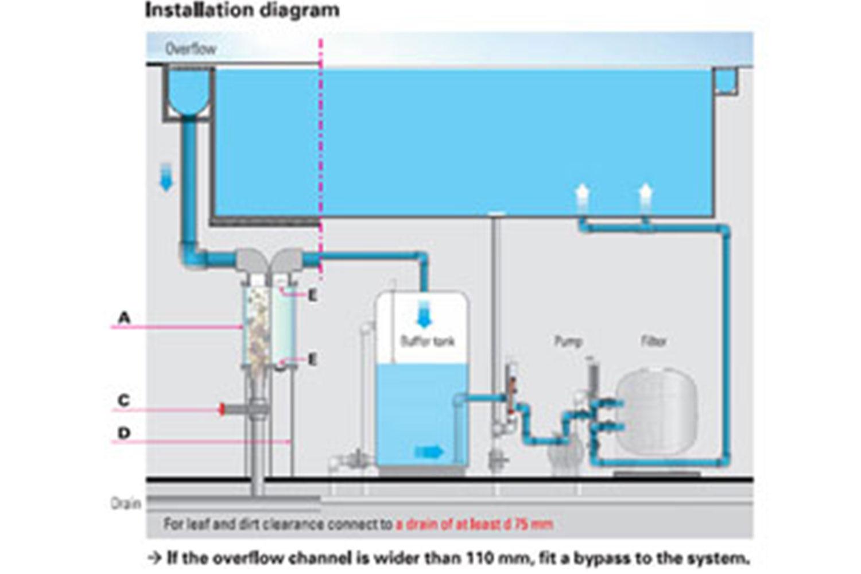 ระบบน้ำล้น (Overflow System)
